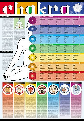 colors of chakras chakra colors chart