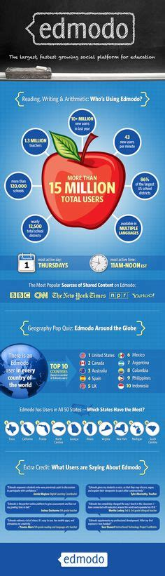 edmodo science education facts on pinterest classroom education and