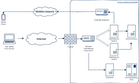 netscaler visio how does smspassword work smspassword