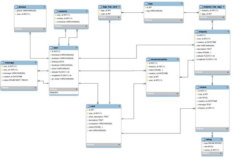 zend framework 2 switch layout doctrine orm and zend framework 2