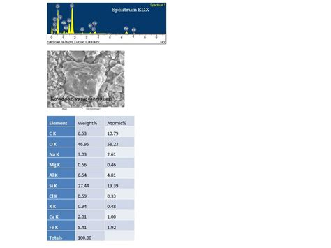 contoh analisis si swalayan suroso blog zeolit zeolite bahagian 6 4 pencirian zeolit