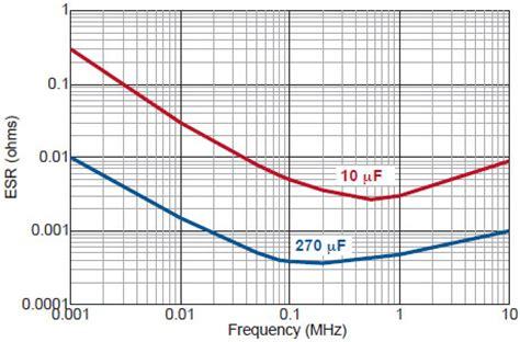 ceramic capacitor esr chart switch mode power supply capacitor switch mode capacitor johanson dielectrics