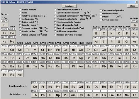 Boiling Points Boiling Points Table Of The Elements