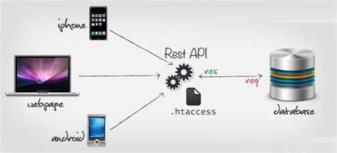 tutorial web service rest json how does an android app communicate with its servers quora