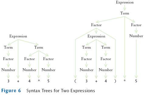 grammar tree diagram generator syntactic tree diagram generator 28 images gallery for