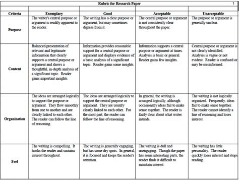 Research Paper Rubric For Elementary Students by Term Paper Rubric