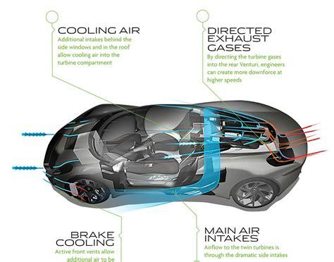 Car Types Gas by E Type Jaguar Supercar 200mph Electric Hybrid With Jet