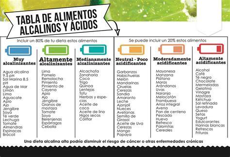 alimenta la salud funciona la dieta alcalina