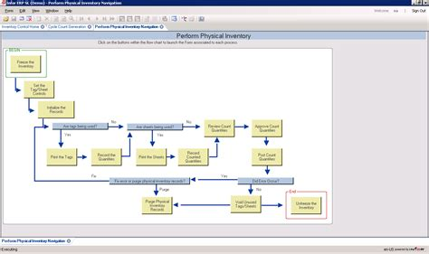 inventory workflow syteline erp features crm fox run systems solutions