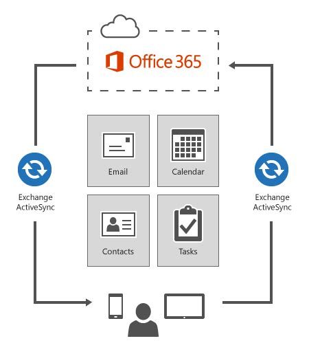 microsoft exchange mobile exchange activesync policies for managing devices in