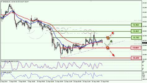Belajar Trading Emas Belajar Forex Trading Emas Himycexusyvah Web Fc2