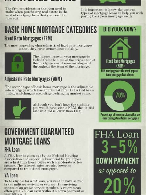 types of bank loans infographics visual ly