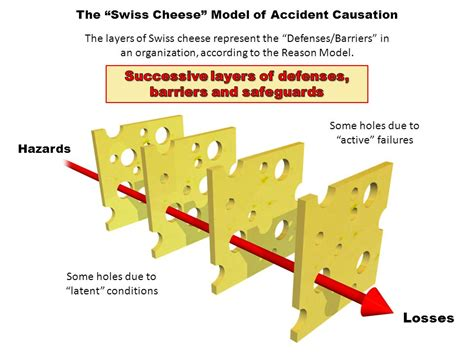 swiss cheese diagram hudson tim hudson hudson global consulting ppt