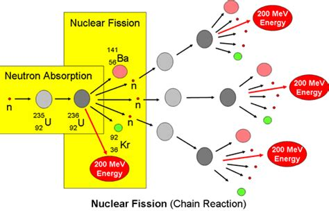 nuclear fission diagram nuclear transformation nuclear fission bomb and nuclear