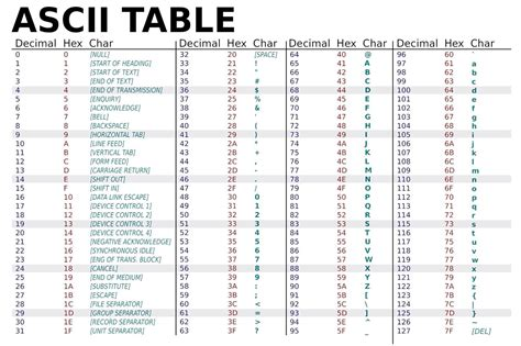 html codes table of ascii characters and symbols autos post