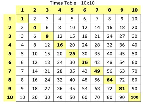 Multiplication Tables Chart by Free Coloring Pages Of 10 Times Table