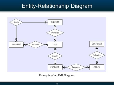 draw erd diagram creating an entity relationship diagram 28 images sql