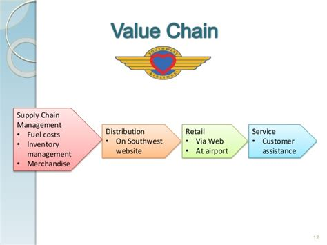 Mba Supply Chain Management Houston by Of Houston Supply Chain Management Best Chain
