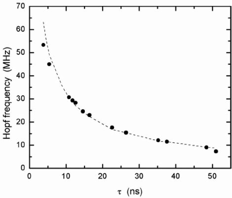 closing resistor function frequency dependence of the reflection coefficient of the negative