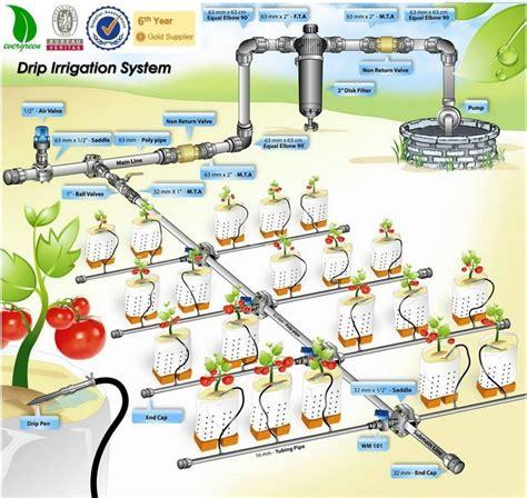 Harga Selang Air Irigasi Tetes gulungan sistem irigasi tetes air sistem irigasi untuk