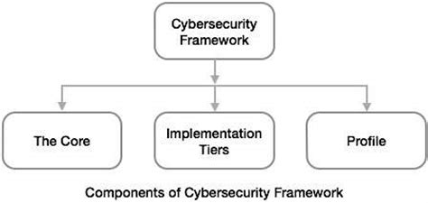 Cyber Security Notes For Mba by Cybercrime Investigation Policies To Mitigate Cyber Risk