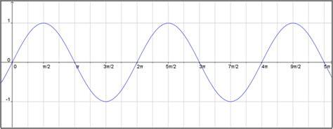 c mo graficar cuadros para ni os de preescolar ehow en graficar funciones trigonom 233 tricas matematicas modernas