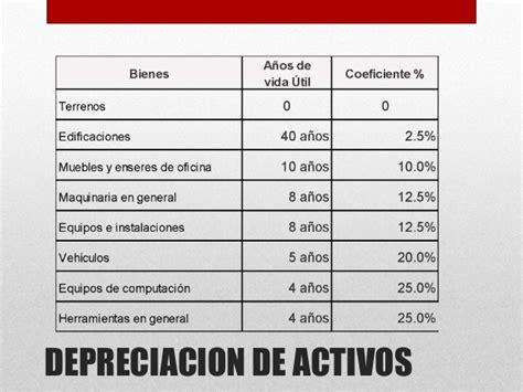 porcentajes de depreciacion de activos fijos bolivia activos fijos