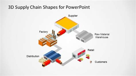 3d Supply Chain Shapes For Powerpoint Slidemodel Supply Chain Powerpoint Template