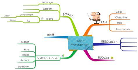 Imindmap Project Management Mind Map Biggerplate Project Management Mind Map Template