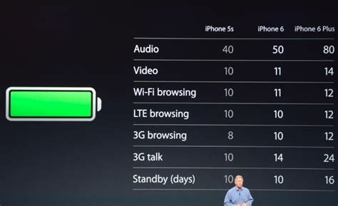 iphone 6 battery size apple iphone 6 and iphone 6 plus battery stats