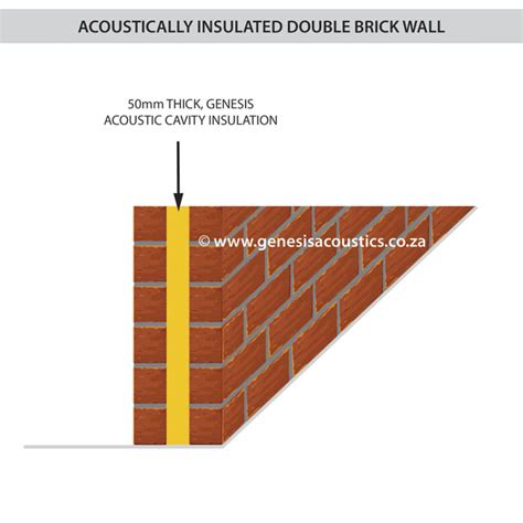 Soundproofing genesis acoustic products genesis acoustics more