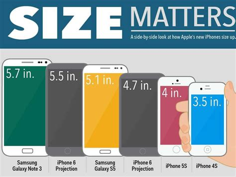 iphone 6 size comparison apple inc aapl iphone 6 sales would be driven by upgrade cycle