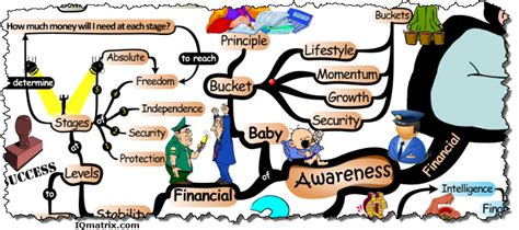 Map Your Financial Freedom how to be financially intelligent and savvy with money