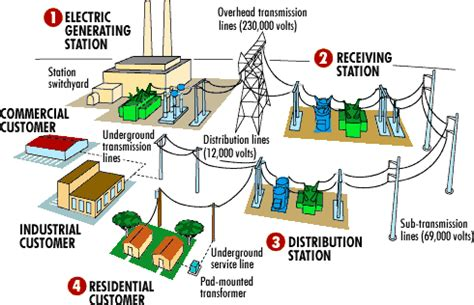 electricity generation india enms consulting pvt ltd