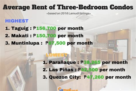 Average Rent For A 3 Bedroom House by Price Guide To Condos For Rent In Metro Manila For 2017