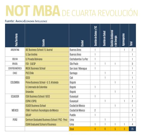 How Is The American Mba by Conozca Por Qu 233 Crece La Oferta De Maestr 237 As Que No