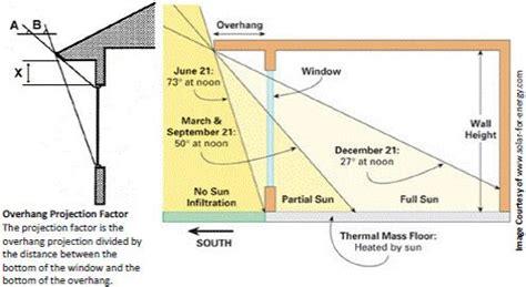 illustration  overhang projection factor  solar
