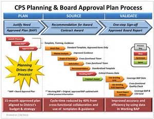 Dmaic Report Template a lean procurement project at chicago public schools