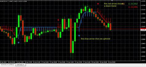 Half Trend | forex trend profit indicator forexobroker