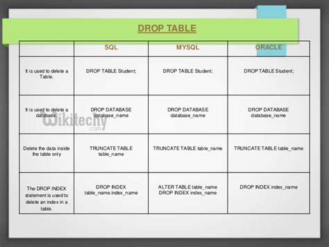 difference between undermount and drop in sql database drop database statement in sql sql sql