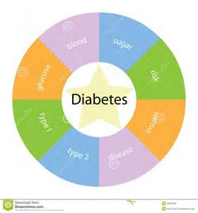 diabetes color diabetes circular concept with colors and royalty