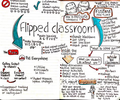 blended learning flipped classrooms a comprehensive guide teaching learning in the digital age books tools that support flipping the classroom my technology wiki