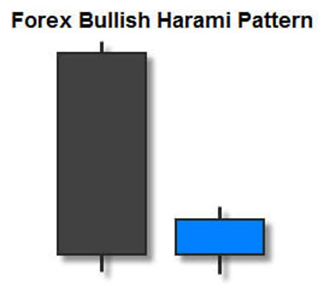 harami pattern meaning trading the bullish harami candlestick pattern fx day job