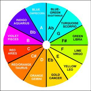 is the color of my energy nexus sexus plexus auric healing color wheel