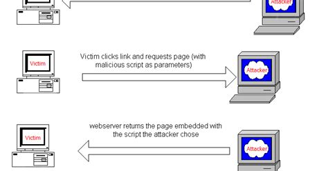 regex pattern for xss attack keylogging on a xss vulnerable site sak hacking articles
