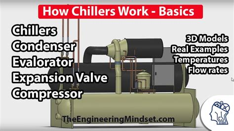 chiller basics how they work