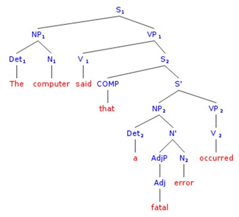 syntactic tree diagram generator syntax trees for sentences linguistics stack exchange
