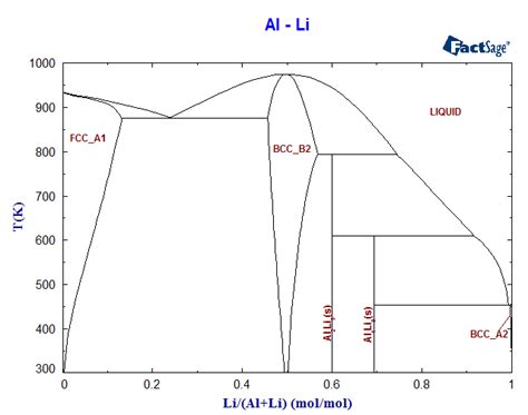 al ni phase diagram al li phase diagram and database gedb for factsage