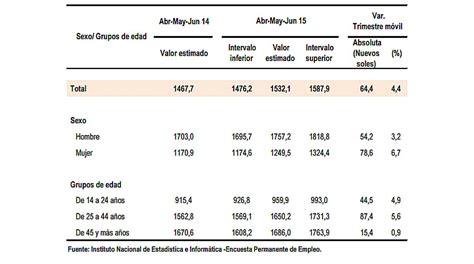 sueldo mensual del empleado de comercio sueldo promedio de lime 241 os lleg 243 a s 1 532 entre abril y