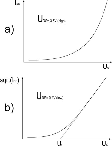 transistor gate threshold voltage threshold voltage for n fet and p fet sdram technology